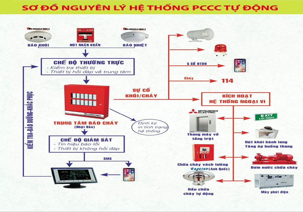 chuyen nhuong can ho resgreen tower - he thống phòng cháy chữa cháy